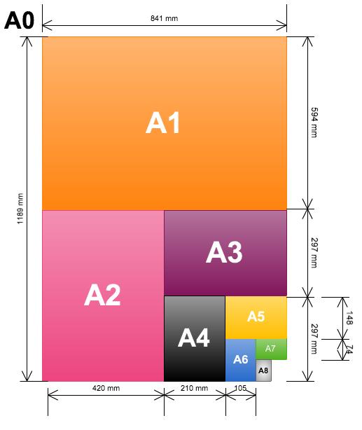 Illustration des formats papier de A0 à A8